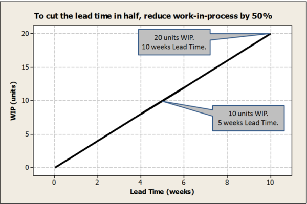 An image of a chart stating to cut the lead time in half, reduce work-in-process by 50%.