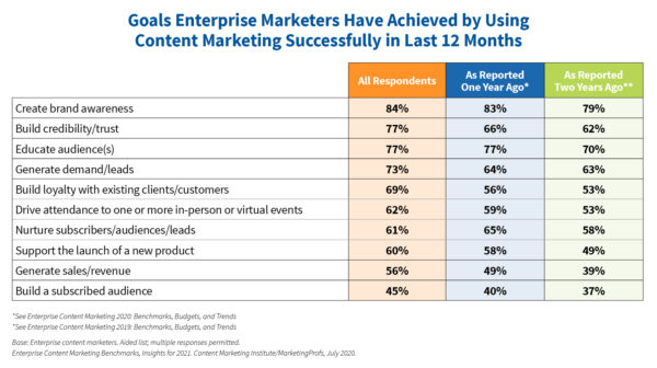 An image showing a chart of goals enterprise marketers have achieved by using content marketing successfully in the last 12 months.