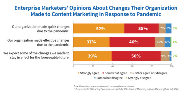 Image showing a chart: Enterprise marketers' opinions about changes their organization made to content marketing in response to pandemic.
