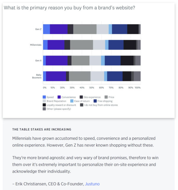 An image showing a chart with results from the following question: What is the primary reason you buy from a brand's website? Erik Christiansen, CEO and co-founder shares his insights on the findings below the graphic.