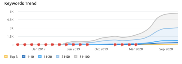 An image showing how Nutanix's The Forecast ranks in the top three search results for 141 targeted keywords and on the first page for 257 other priority keywords.