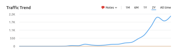 An image showing how Nutanix's The Forecast content hub site traffic tripled in 12 months.