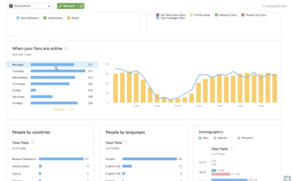 An image of the Semrush user interface showing when fans are online, people by countries, people by language, and demographics.