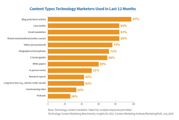Image of bar chart showing content types technology marketers used in the last 12 months.
