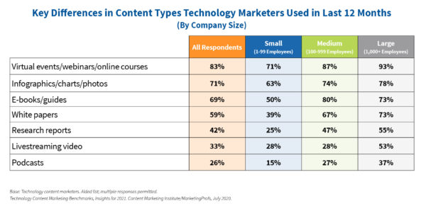 An image of a chart that shows key differences in content types technology marketers used in the last 12 months by company size.
