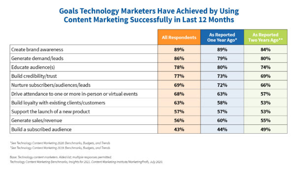 An image of a chart showing goals technology marketers have achieved by using content marketing successfully in the last 12 months.