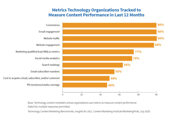 An image of a bar chart showing metrics technology organizations tracked to measure content performance in the last 12 months.