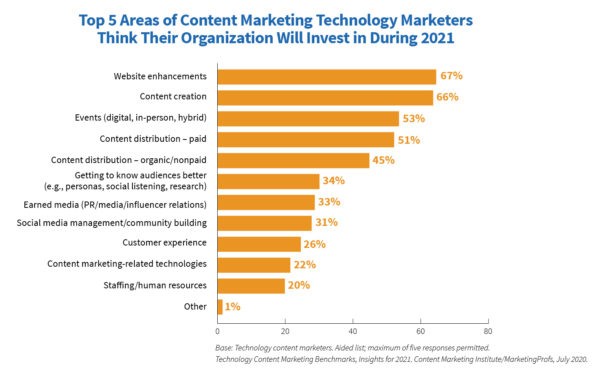 An image of a bar chart showing the top five areas of content marketing technology marketers think their organization will invest in during 2021.