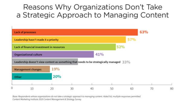 A chart showing lack of processes is the biggest reason why organizations don't take a strategic approach to manage their content via Content Marketing Institute research.