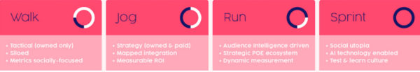 An image showing a four-stage roadmap for social media: walk, jog, run, and sprint.