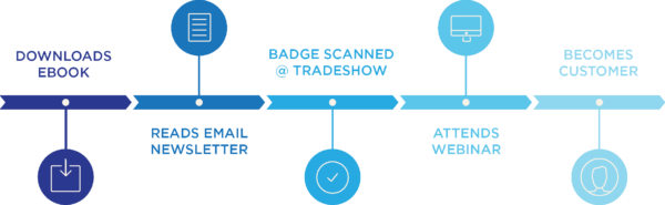 An illustration that shows a multi-point attribution model that reveals a person downloaded an e-book, read an email newsletter, had a badge scanned at a trade show, and attended a webinar before becoming a customer.
