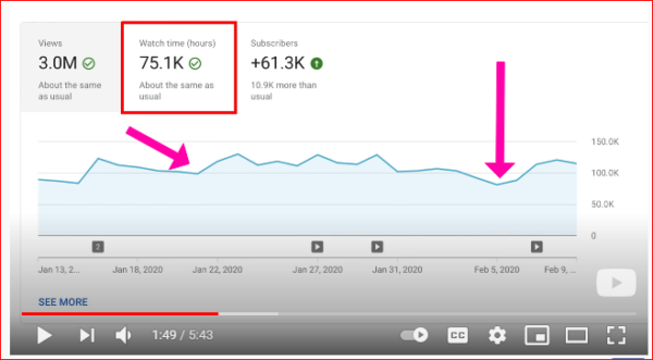 A screenshot of YouTube analytics showing drop-off times.