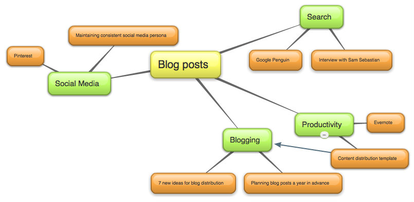Mind map showing blog post brainstorming by topic.
