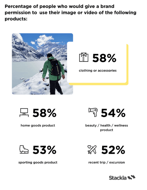 Results of a recent Stackl study showing 58% would give a brand permission to use their image or video of clothing or accessories and home goods, 54% for beauty/health/wellness products, 53% for sporting goods, and 52% for trips.