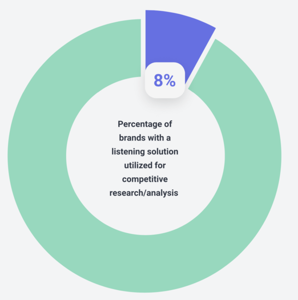 Eight percent of brands with a listening solution utilized for competitive research analysis.